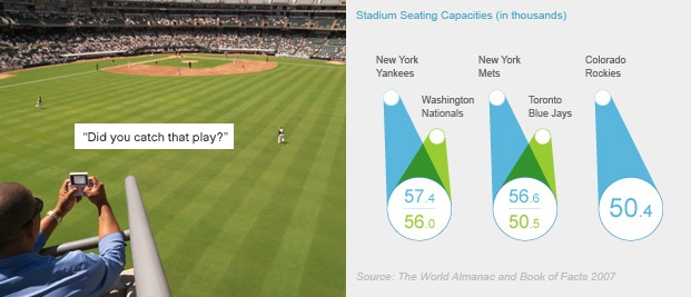 "Left: ""Did you catch that play?"" (photo: baseball game) Right: Stadium Seating Capacities (in thousands) - 57.4: New York Yankees, 56.0: Washington Nationals, 55.6: New York Mets, 50.5: Toronto Blue Jays, 50.4: Colorado Rockies (chart: stadium seating capacity chart)"