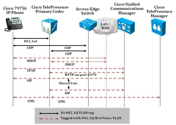 4_Cisco_TelePresence_System_Network_Protocol_Interaction