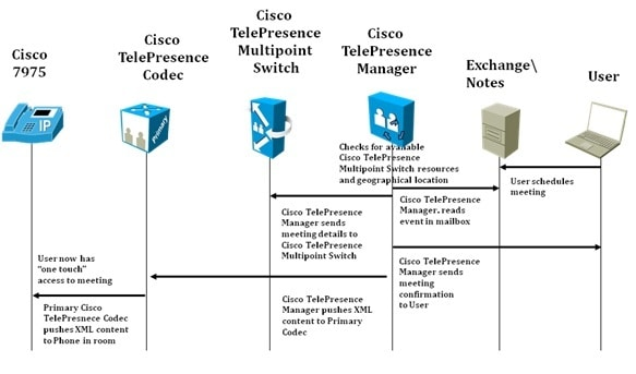 8_Cisco_TelePresence_Multipoint_Switch_Interaction