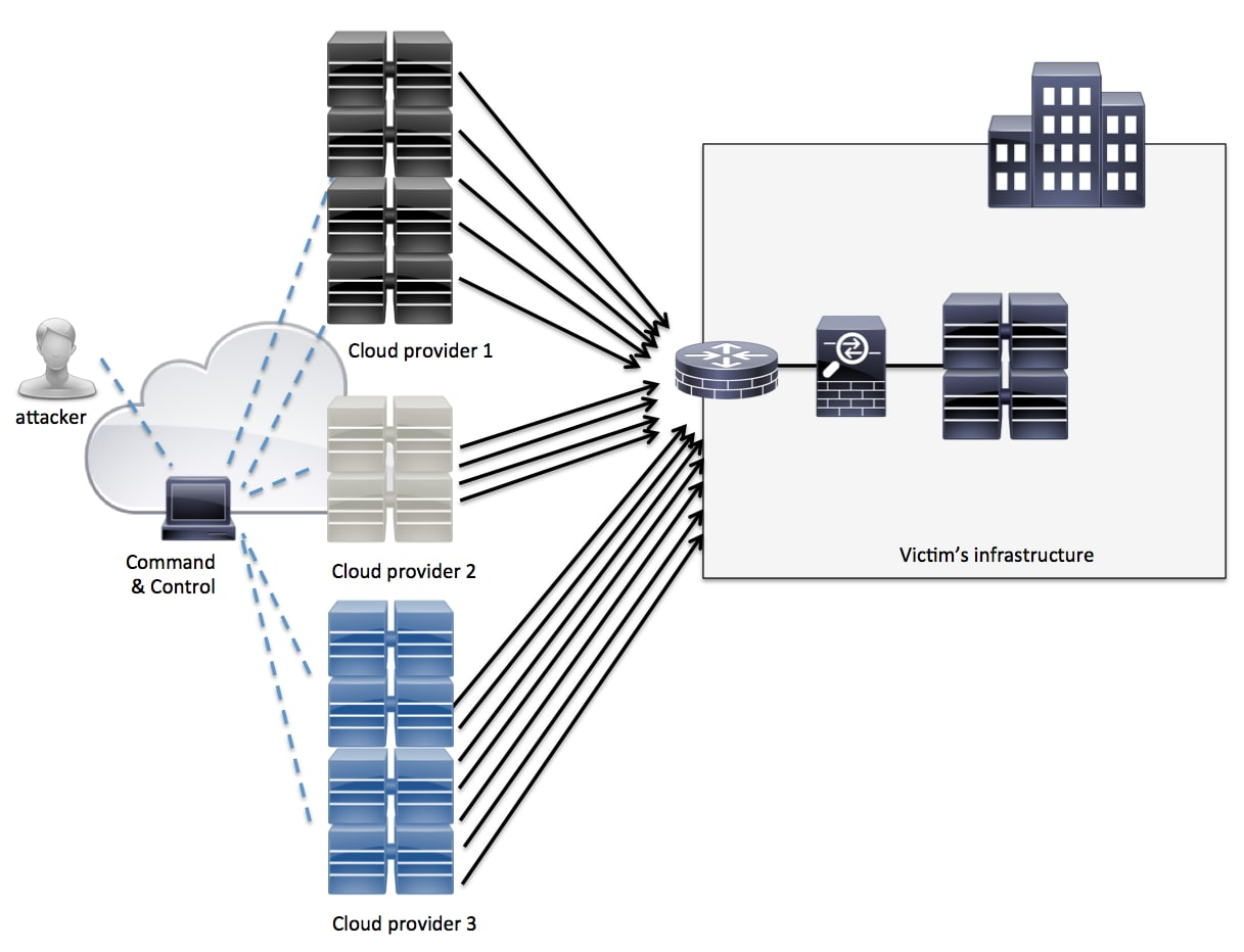 A cisco guide to defending against distributed denial of service compromised cloud servers fandeluxe Gallery