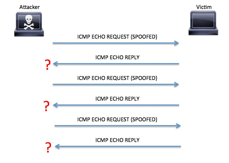 ICMP flood example
