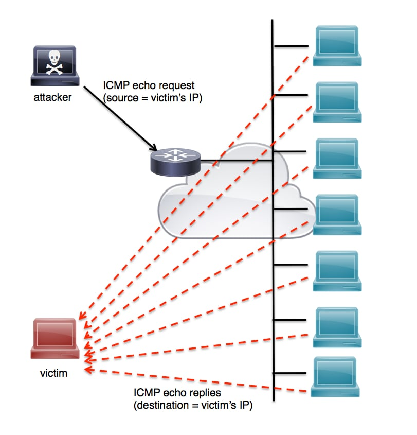 A Cisco Guide to Defending Against Distributed Denial of Service