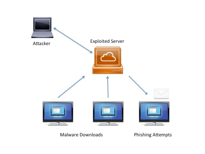 A Cisco Guide to Defending Against Distributed Denial of