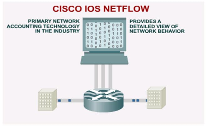 Cisco IOS NetFlow