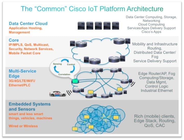 Securing the internet of things a proposed framework cisco for Architecture iot