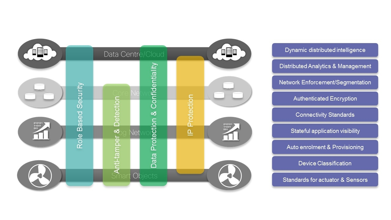Securing the Internet of Things: A Proposed Framework - Cisco