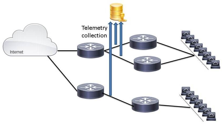 Example Telemetry Collection in Certain Parts of the Network