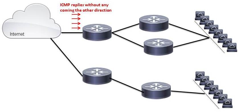 Unidirectional ICMP Packets Without Corresponding ICMP on the Other Direction