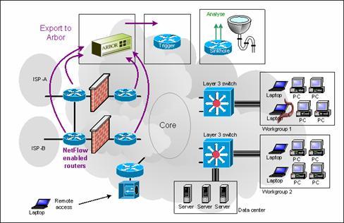 Arbor Networks Updates Industry-Leading Peakflow(R) SP ...