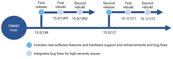 A diagram that illustrates the code-based relationship between the different types of releases for all releases from the Cisco IOS Software Release 15M&T train prior to Release 15.6(3)M.