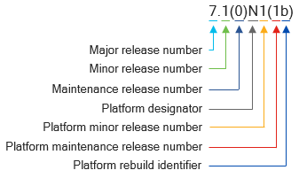 A diagram that outlines the components of Cisco NX-OS Software release names for Releases 7.3 and later and releases prior to Release 7.3 for platforms other than Cisco Nexus 7000 Series Switches and Cisco MDS 9000 Series Multilayer Switches.
