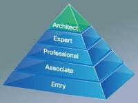 Cisco Certified Architect Cisco