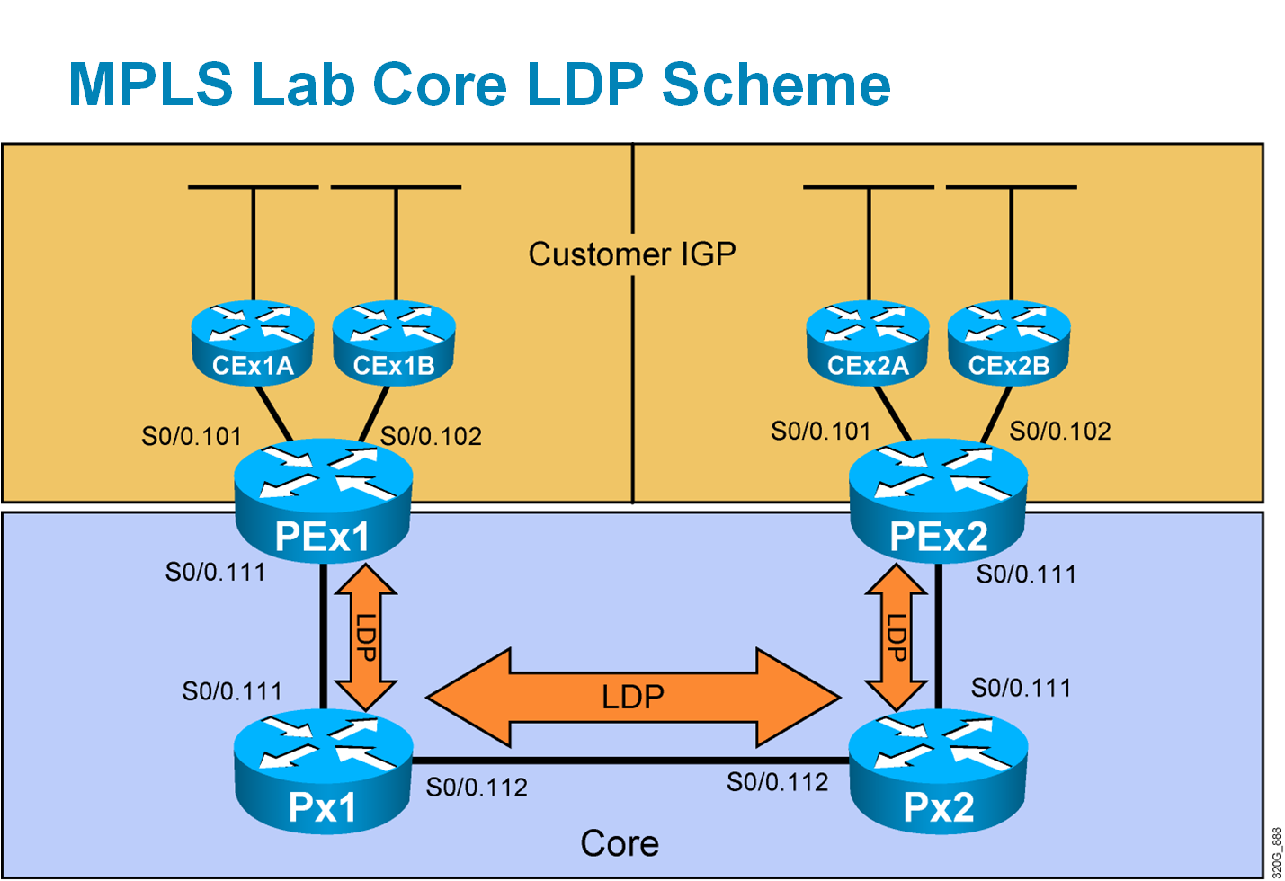 Cisco Learning Labs for CCIP MPLS lab topologies