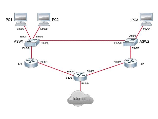 how to assign ip address to cisco 2950 switch