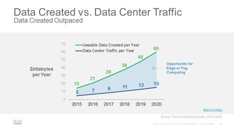 Data Created vs. Data Center Traffic
