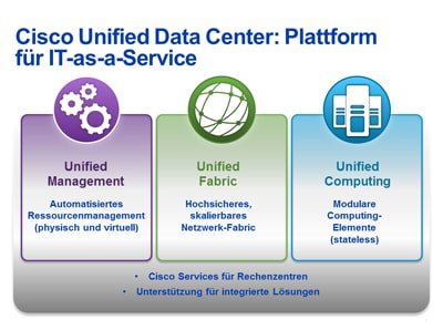 Unified Data Center architecture diagram