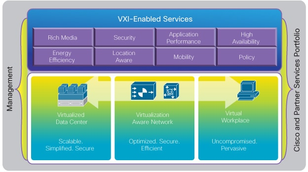 VXI is more than HVD or VDI