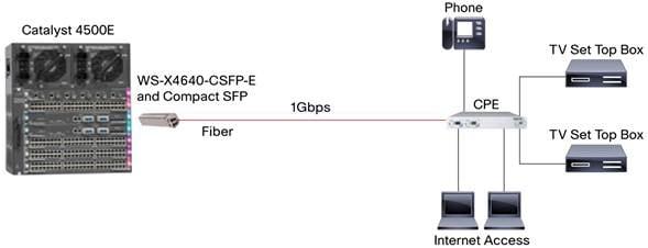 Cisco transceiver modules cisco sfp modules for gigabit ethernet.