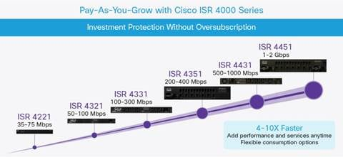 Cisco 4000 Series Integrated Services Routers Data Sheet - Cisco