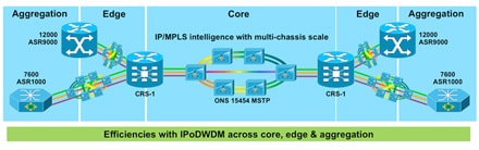 Cisco IPoDWDM in Core Networks - Click to Enlarge