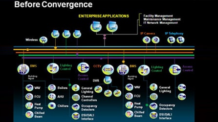 Before Convergence