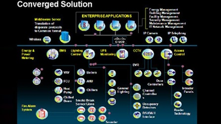 Converged System Architecture