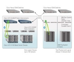 Deploy Cisco UCS with Confidence