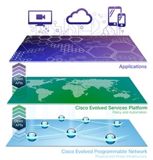Cisco Open, Elastic, Application-Centric Architecture