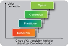 VXI: implementación