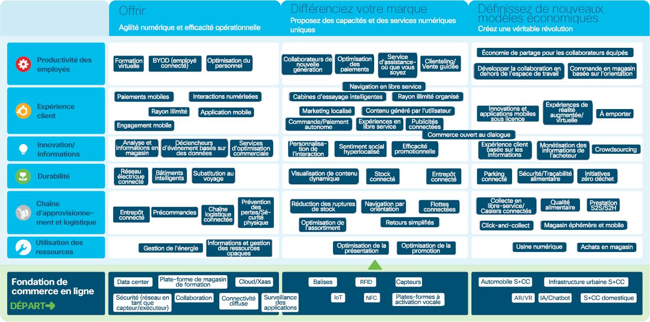 La transformation numérique dans le secteur du commerce