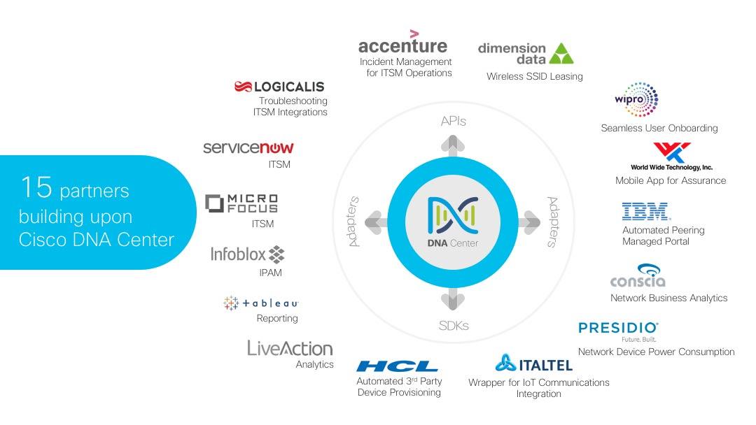 Cisco DNA center partners