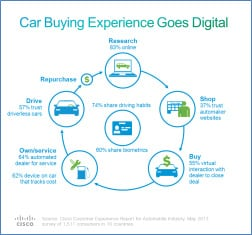 The Car Buying Experience Goes Digital