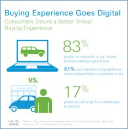 The Buying Experience Goes Digital