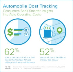 Automobile Cost Tracking