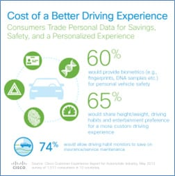 Cost of a Better Driving Experience