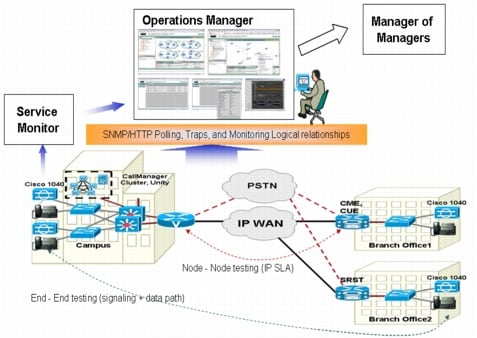 図 6 Cisco Unified Operations Manager 1.1 のアーキテクチャ