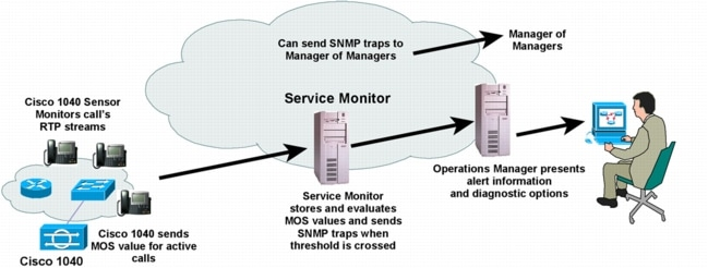 図 1 Cisco Unified Service Monitor