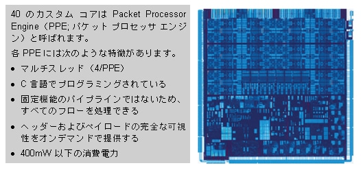 図 1 Cisco QuantumFlow Processor エンジン