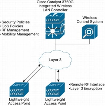 図 2 Cisco Catalyst 3750G Integrated Wireless LAN Controller を使用した統合ワイヤレス LAN