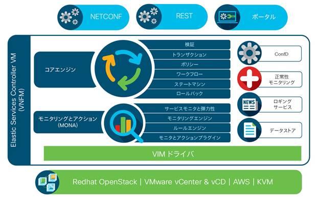 Cisco Elastic Services Controller データシート