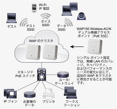 Description: Y:\Production\Cisco Projects\C78 Data Sheet\C78-736450-00\v3a 140116 0632 vinica\C78-736450-00_Cisco WAP150 Wireless-AC Dual Radio Access\Links\C78-736450-00_figure01.jpg
