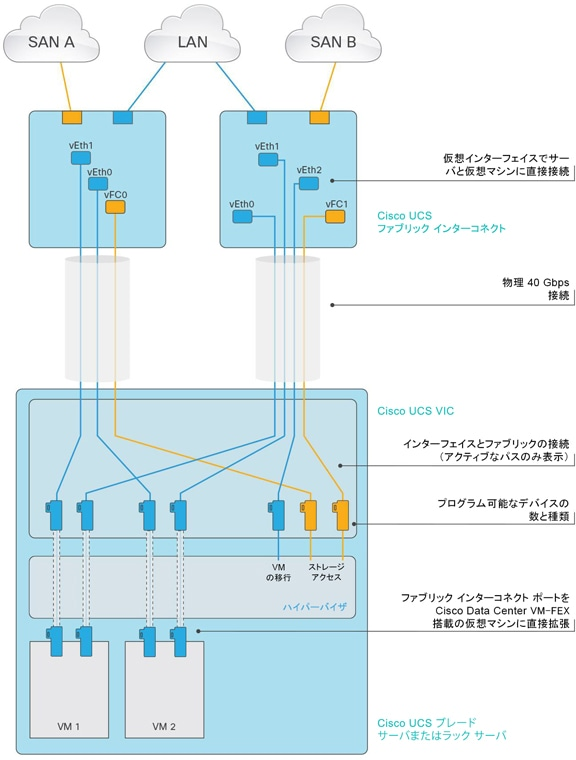 図 3 Cisco UCS VIC 1380 での Cisco Data Center VM-FEX