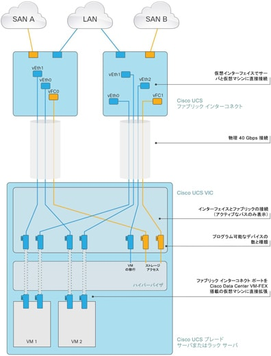 図 3 Cisco UCS VIC 1340 での Cisco Data Center VM-FEX