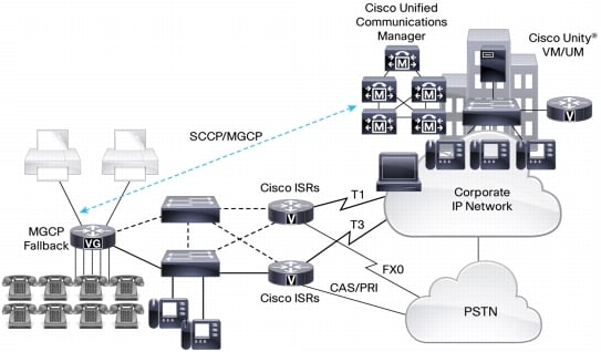 図 2 Cisco VG と Cisco Unified Communications Manager の統合