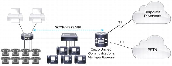 図 3 Cisco VG と Cisco Unified Communications Manager Express の統合