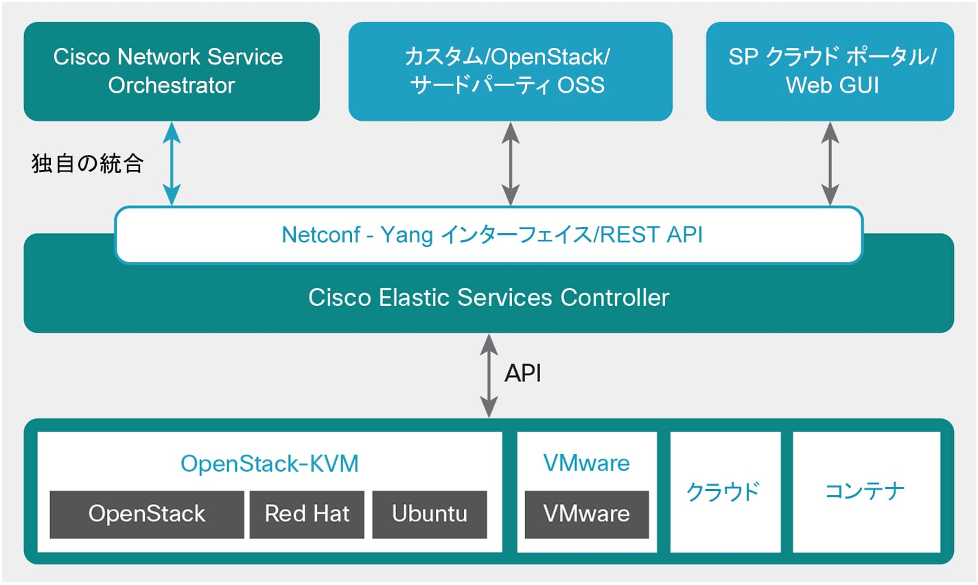 cisco paper Morning im in the process of gathering white papers on routing protocols etc should i be looking for white papers on genertic subjets such as ospf,eigpr et 76337.