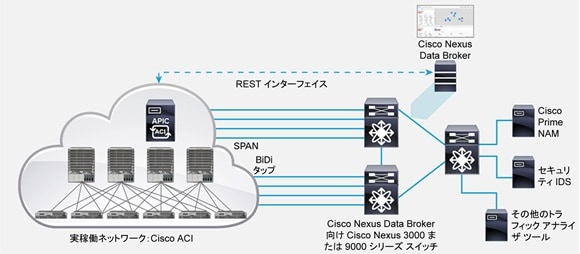 Cisco Nexus Data Broker と Cisco ACI