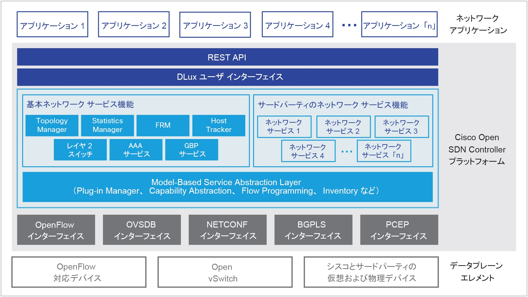 図 1 Cisco Open SDN Controller 1.2