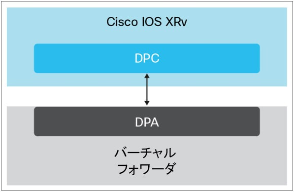 図 1. Cisco IOS XRv 9000 ルータ