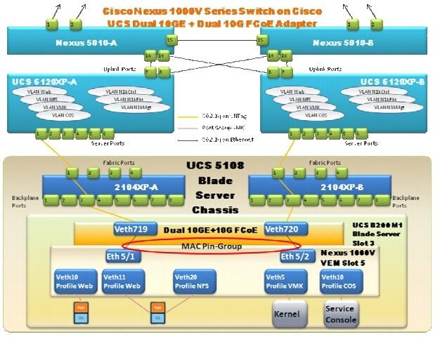Cisco UCS B シリーズおよび C ...